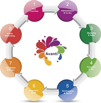 Avanti Tax Accountants Franchise | Accountancy Business