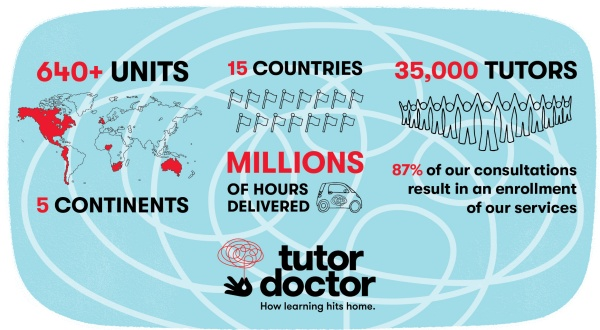 Tutor Doctor Franchise | Tutoring Business