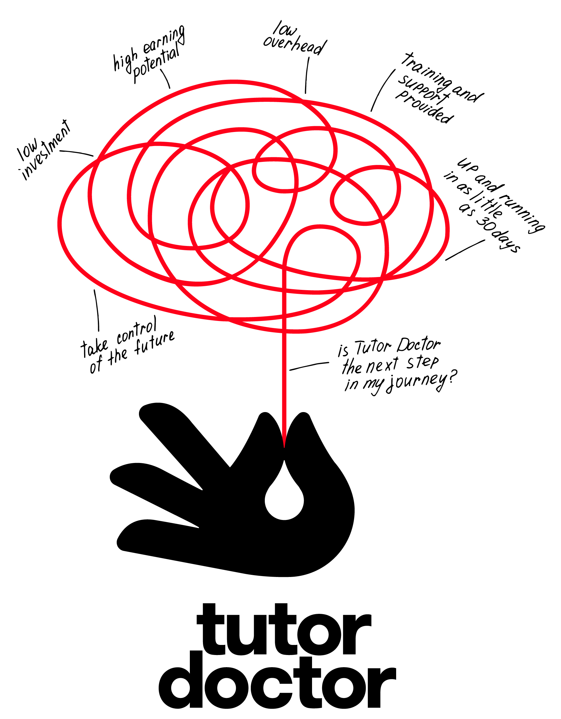 Tutor Doctor Franchise | One-to-One Education Business